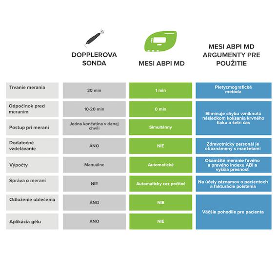 Parametre prístroja MEDI ABPI MD
